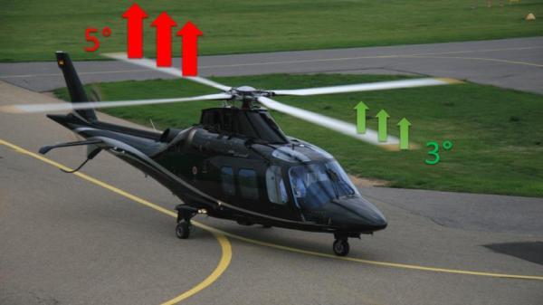hubschrauber anstellwinkel rotorblaetter auftriebskraft
